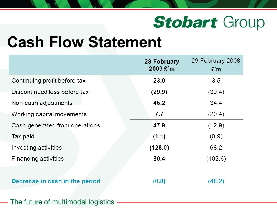 Cash Flow Statement 28 February 2009 £m 29 February 2008 £m Continuing profit before tax23.93.5 Discontinued loss before tax(29.9)(30.4) Non-cash adjustments46.234.4 Working capital movements7.7(20.4) Cash generated from operations47.9(12.9) Tax paid(1.1)(0.9) Investing activities(128.0)68.2 Financing activities80.4(102.6) Decrease in cash in the period(0.8)(48.2)