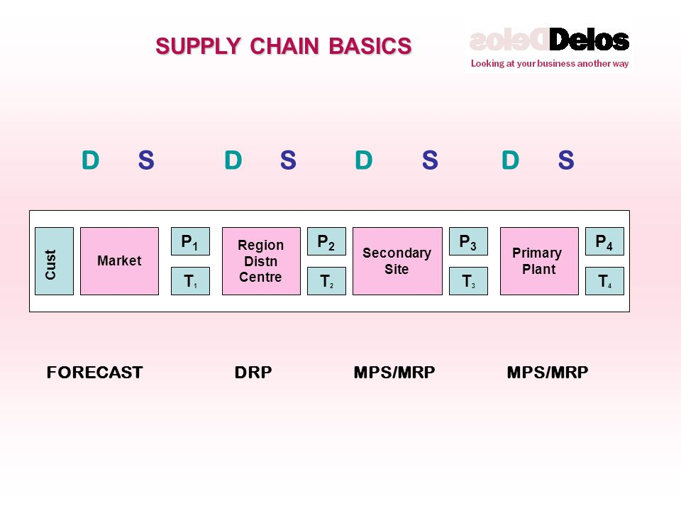 SUPPLY CHAIN BASICS DDDDSSSS Market Region Distn Centre Secondary Site Primary Plant T4T4 T1T1 T2T2 T3T3 Cust P1P1 P2P2 P3P3 P4P4 FORECAST MPS/MRP DRP