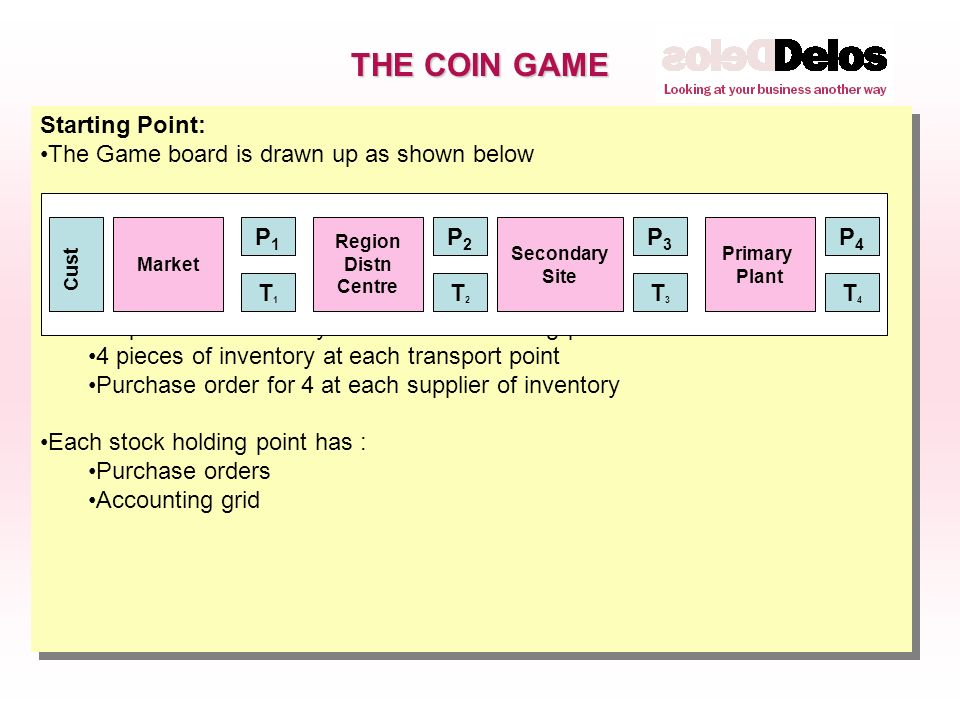 THE COIN GAME Starting Point: The Game board is drawn up as shown below The Supply Chain is primed with : 16 pieces of inventory at each stock holding point 4 pieces of inventory at each transport point Purchase order for 4 at each supplier of inventory Each stock holding point has : Purchase orders Accounting grid Starting Point: The Game board is drawn up as shown below The Supply Chain is primed with : 16 pieces of inventory at each stock holding point 4 pieces of inventory at each transport point Purchase order for 4 at each supplier of inventory Each stock holding point has : Purchase orders Accounting grid Market Region Distn Centre Secondary Site Primary Plant T4T4 T1T1 T2T2 T3T3 Cust P1P1 P2P2 P3P3 P4P4