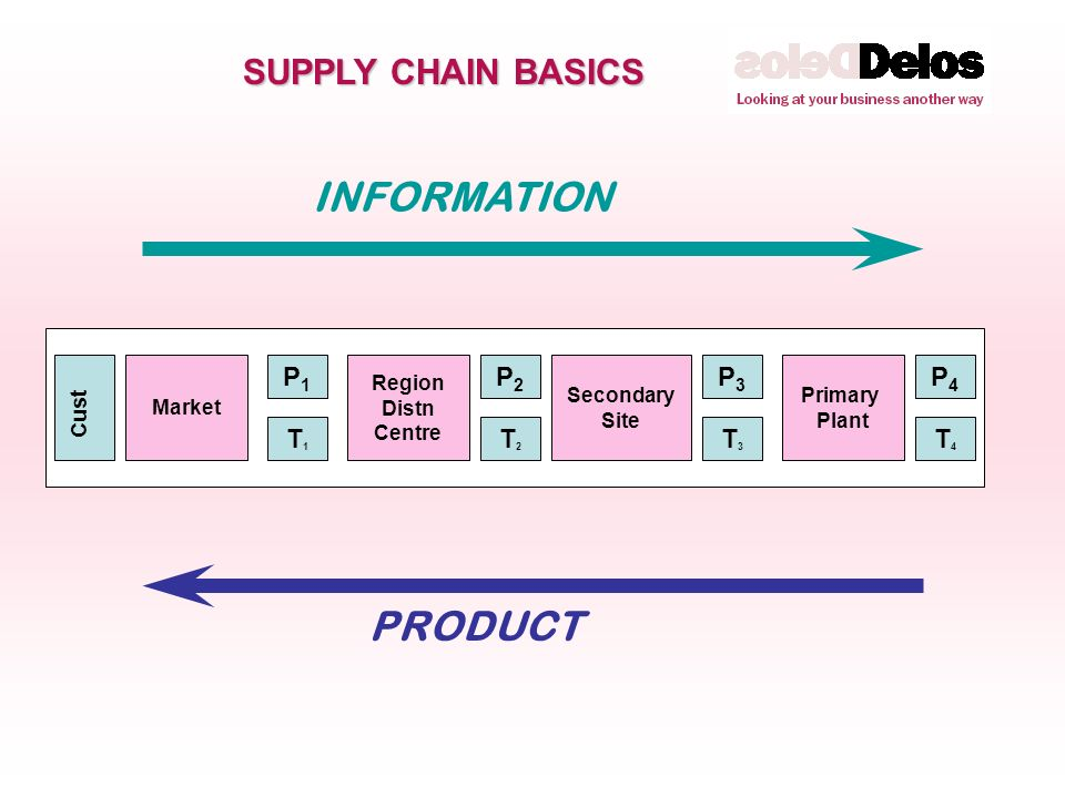 SUPPLY CHAIN BASICS PRODUCT INFORMATION Market Region Distn Centre Secondary Site Primary Plant T4T4 T1T1 T2T2 T3T3 Cust P1P1 P2P2 P3P3 P4P4