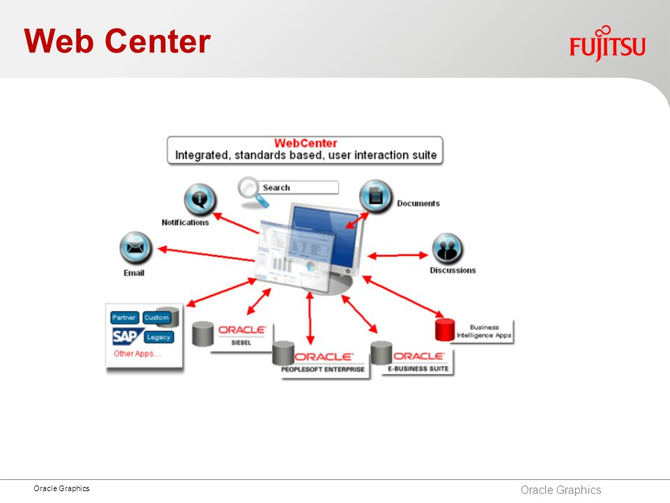 Web Center Oracle Graphics