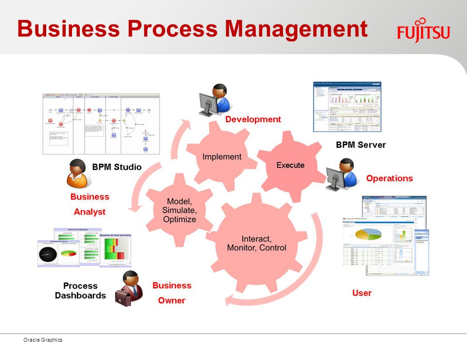 Business Process Management Oracle Graphics