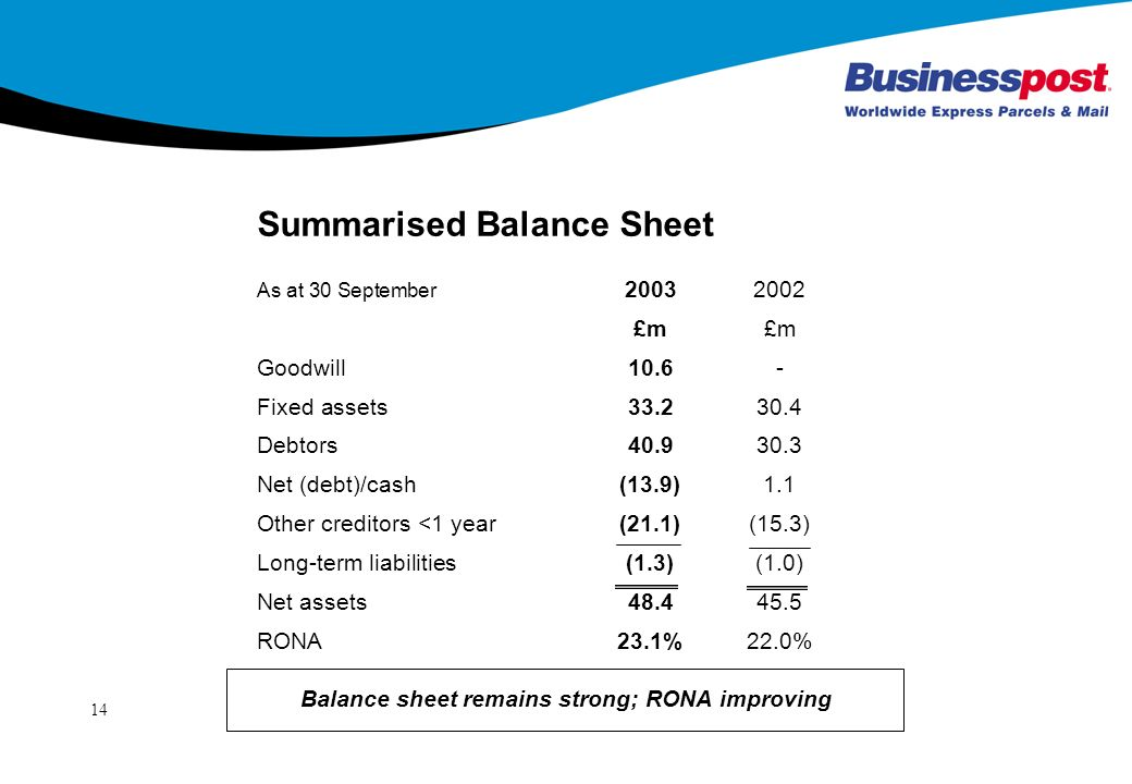 14 Summarised Balance Sheet As at 30 September £m Goodwill10.6- Fixed assets Debtors Net (debt)/cash(13.9)1.1 Other creditors <1 year(21.1)(15.3) Long-term liabilities(1.3)(1.0) Net assets RONA23.1%22.0% Balance sheet remains strong; RONA improving