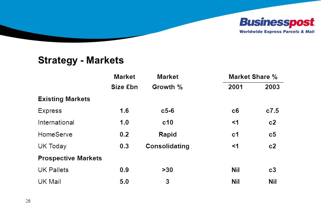 26 Strategy - Markets MarketMarket Market Share % Size £bnGrowth % Existing Markets Express1.6c5-6c6c7.5 International1.0c10<1c2 HomeServe0.2Rapidc1c5 UK Today0.3Consolidating<1c2 Prospective Markets UK Pallets0.9>30Nilc3 UK Mail5.03NilNil