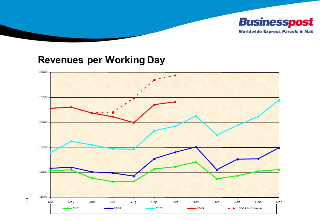 7 Revenues per Working Day
