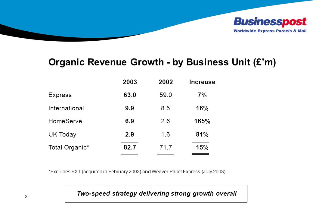 8 Organic Revenue Growth - by Business Unit (£m) *Excludes BXT (acquired in February 2003) and Weaver Pallet Express (July 2003) Increase Express % International % HomeServe % UK Today % Total Organic* % Two-speed strategy delivering strong growth overall