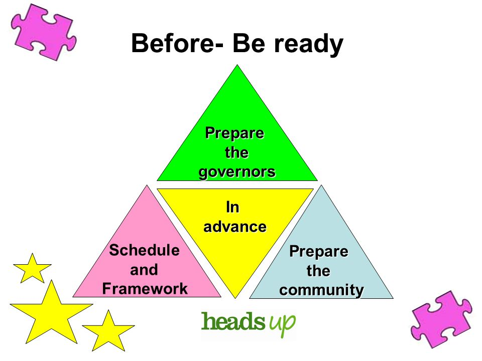 Before- Be ready Prepare the governors Schedule and Framework Prepare the community In advance