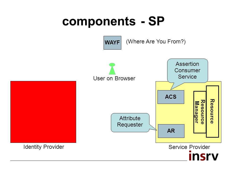 components - SP WAYF (Where Are You From ) Resource ACS AR Resource Manager Assertion Consumer Service Attribute Requester User on Browser Service Provider Identity Provider
