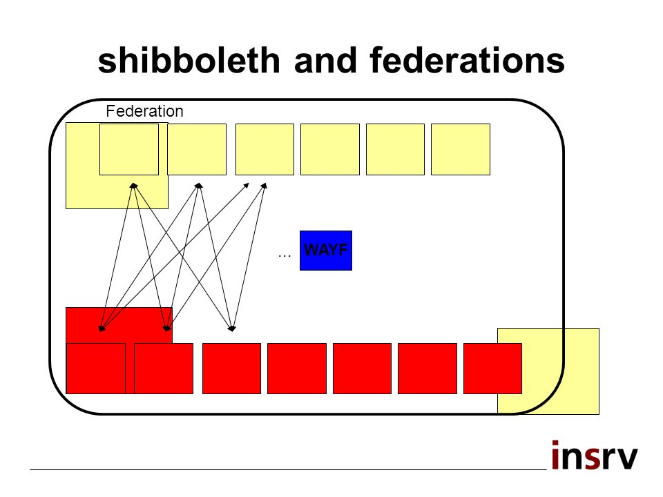 shibboleth and federations Federation... WAYF