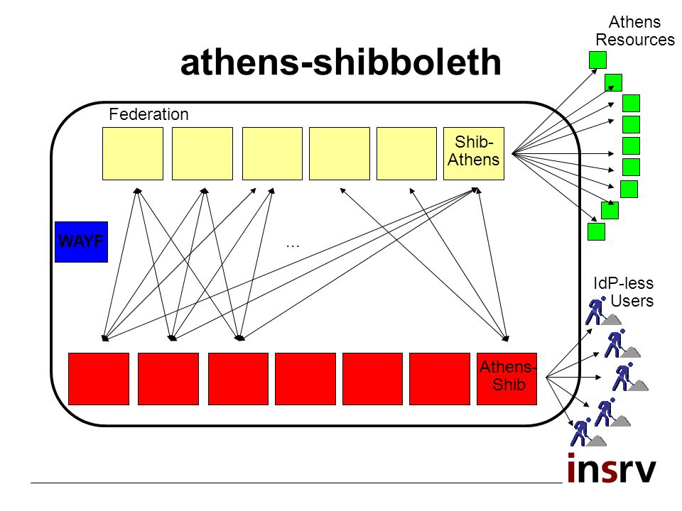 athens-shibboleth Athens Resources Shib- Athens Federation... WAYF Athens- Shib IdP-less Users