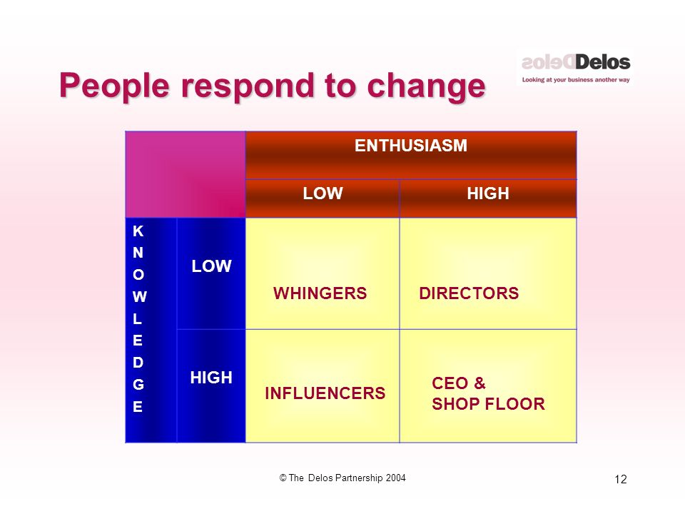 12 © The Delos Partnership 2004 People respond to change ENTHUSIASM LOWHIGH KNOWLEDGEKNOWLEDGE LOW HIGH WHINGERSDIRECTORS INFLUENCERS CEO & SHOP FLOOR