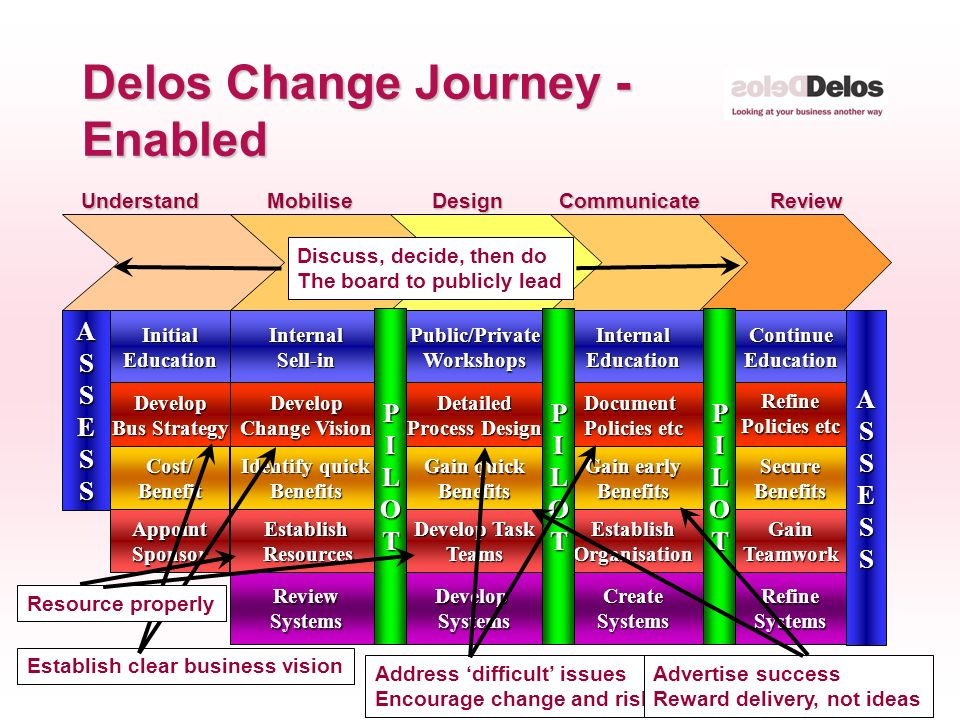 16 © The Delos Partnership 2004 Delos Change Journey - Enabled MobiliseDesignCommunicateReviewUnderstand Identify quick Benefits Develop Change Vision InternalSell-in ReviewSystems Establish Resources Resources Gain quick Benefits Detailed Process Design Public/PrivateWorkshops DevelopSystems Develop Task Teams Gain early Benefits Document Policies etc InternalEducation CreateSystems EstablishOrganisation SecureBenefits Refine ASSESSContinueEducation RefineSystems GainTeamwork ASSESS Cost/Benefit Develop Bus Strategy InitialEducation AppointSponsor PILOTPILOTPILOT Discuss, decide, then do The board to publicly lead Establish clear business vision Address difficult issues Encourage change and risk-taking Advertise success Reward delivery, not ideas Resource properly