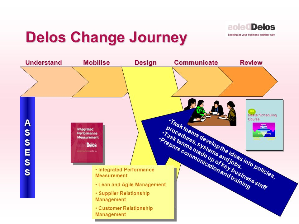 6 © The Delos Partnership 2004 Delos Change Journey MobiliseDesignCommunicateReviewUnderstand ASSESS Task teams develop the ideas into policies, procedures, systems and jobs.