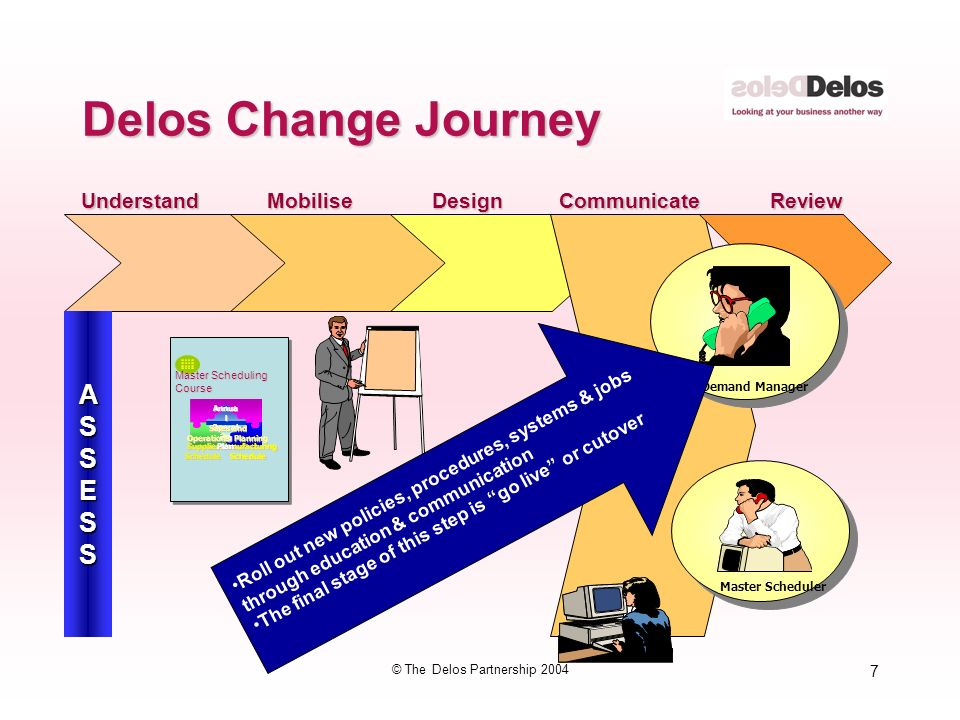 7 © The Delos Partnership 2004 Delos Change Journey MobiliseDesignCommunicateReviewUnderstand ASSESS Demand Manager Roll out new policies, procedures, systems & jobs through education & communication The final stage of this step is go live or cutover Master Scheduler Master Scheduling Course Master Production Schedule ManufacturingScheduleSupplierSchedule Annua l Operat ing Plan Sales and Operations Planning