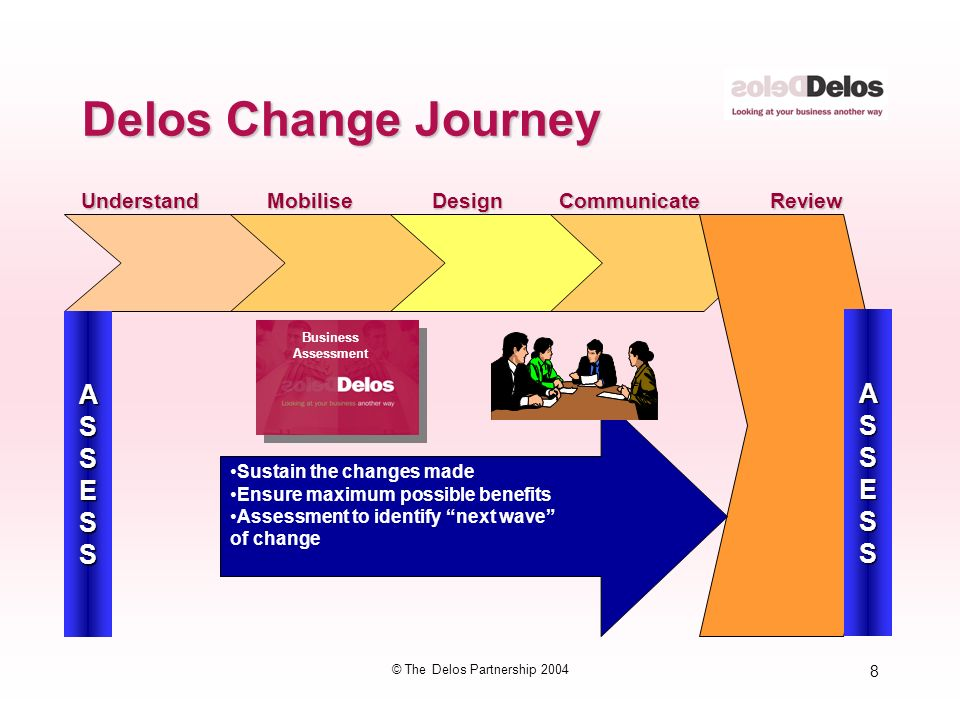 8 © The Delos Partnership 2004 Delos Change Journey MobiliseDesignCommunicateReviewUnderstand ASSESS Sustain the changes made Ensure maximum possible benefits Assessment to identify next wave of change ASSESS Business Assessment