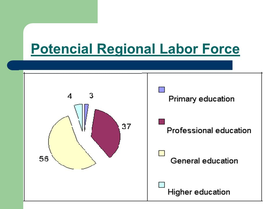 Potencial Regional Labor Force