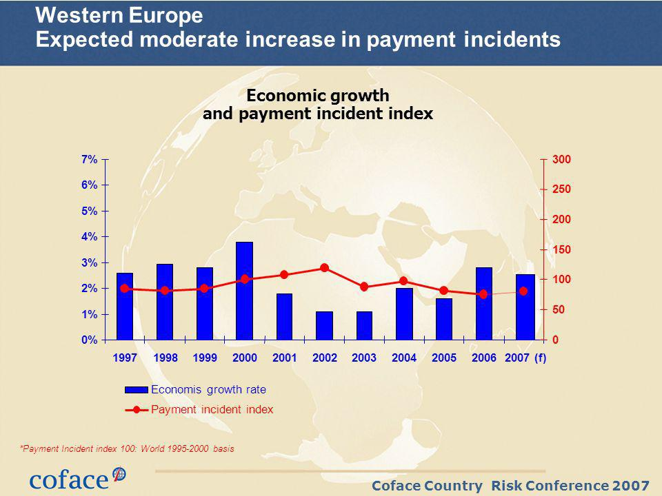 Coface Country Risk Conference 2007 Western Europe Expected moderate increase in payment incidents *Payment Incident index 100: World basis Economic growth and payment incident index 0% 1% 2% 3% 4% 5% 6% 7% (f) Economis growth rate Payment incident index