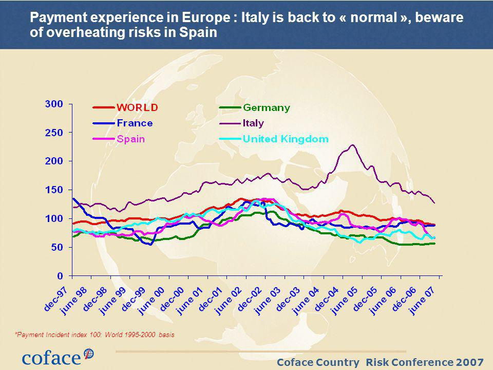 Coface Country Risk Conference 2007 *Payment Incident index 100: World basis Payment experience in Europe : Italy is back to « normal », beware of overheating risks in Spain