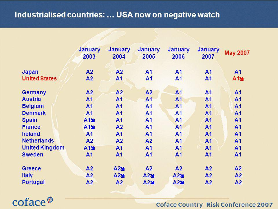 Coface Country Risk Conference 2007 Industrialised countries: … USA now on negative watch