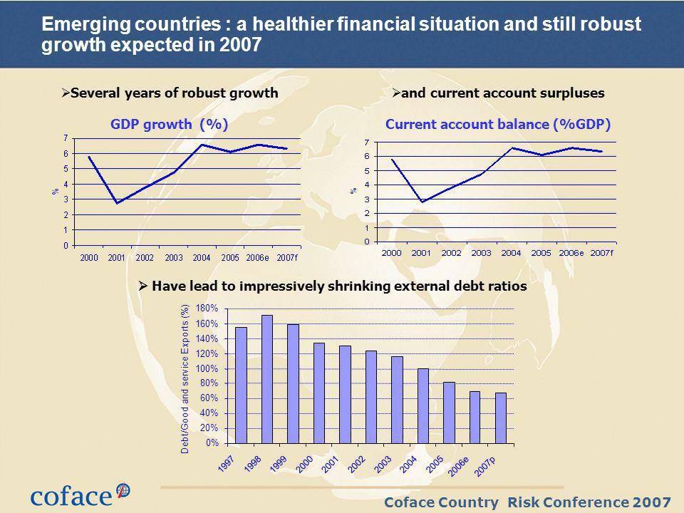 Coface Country Risk Conference 2007 Emerging countries : a healthier financial situation and still robust growth expected in 2007 Several years of robust growth GDP growth (%) and current account surpluses Current account balance (%GDP) Have lead to impressively shrinking external debt ratios 0% 20% 40% 60% 80% 100% 120% 140% 160% 180% e2007p Debt/Good and service Exports (%)