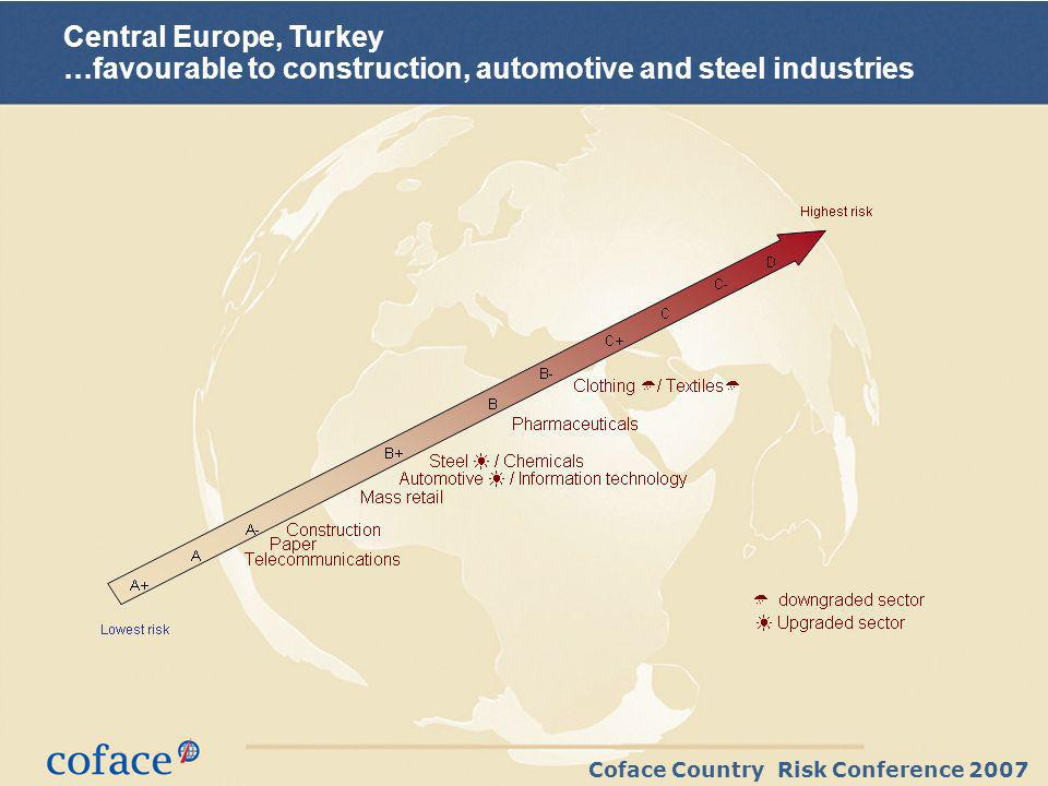Coface Country Risk Conference 2007 Central Europe, Turkey …favourable to construction, automotive and steel industries