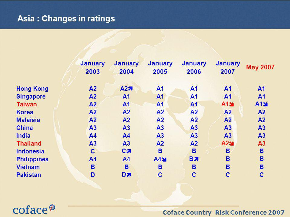 Coface Country Risk Conference 2007 Asia : Changes in ratings