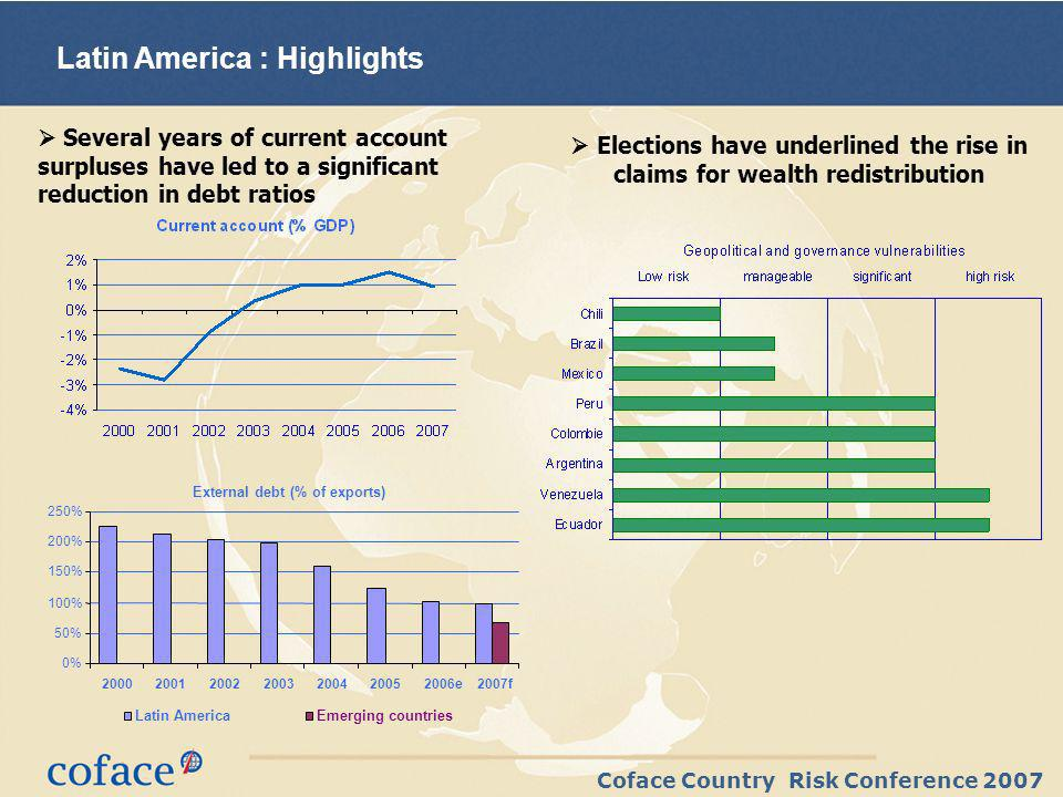 Coface Country Risk Conference 2007 Latin America : Highlights Several years of current account surpluses have led to a significant reduction in debt ratios Elections have underlined the rise in claims for wealth redistribution External debt (% of exports) 0% 50% 100% 150% 200% 250% e2007f Latin AmericaEmerging countries