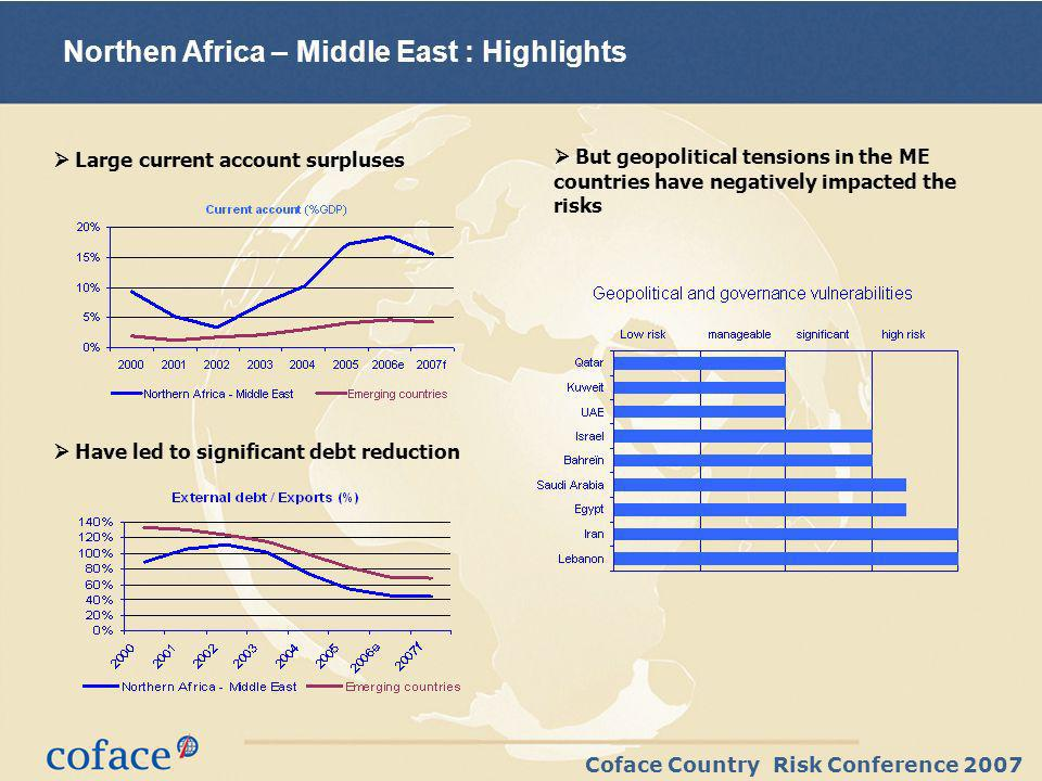 Coface Country Risk Conference 2007 Northen Africa – Middle East : Highlights Large current account surpluses But geopolitical tensions in the ME countries have negatively impacted the risks Have led to significant debt reduction