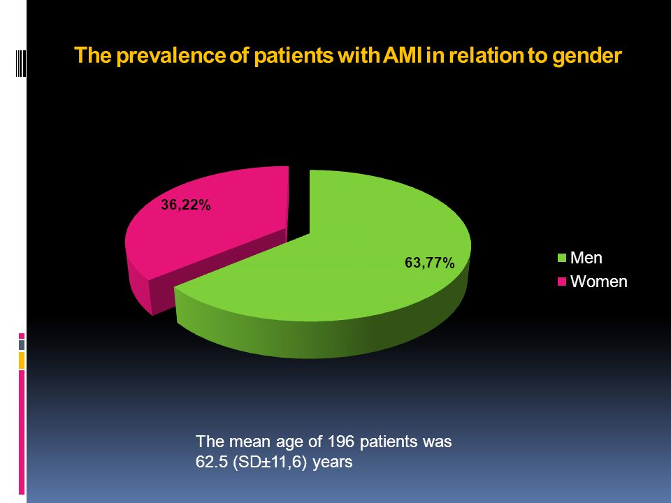 The prevalence of patients with AMI in relation to gender The mean age of 196 patients was 62.5 (SD±11,6) years