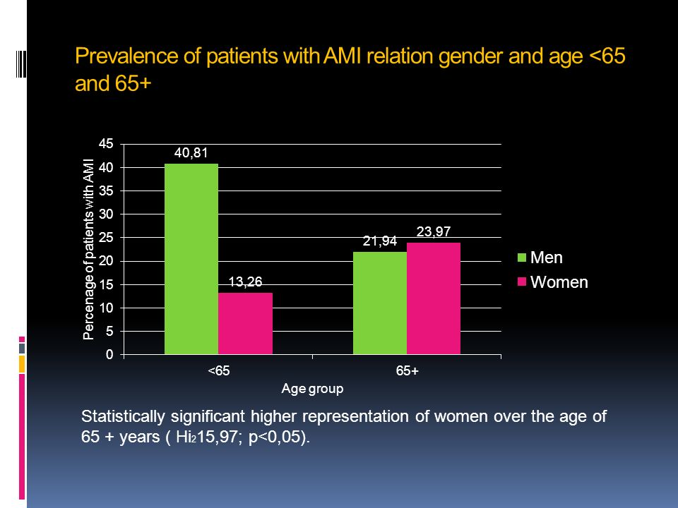 Prevalence of patients with AMI relation gender and age <65 and 65+ Statistically significant higher representation of women over the age of 65 + years ( Hi 2 15,97; p<0,05).