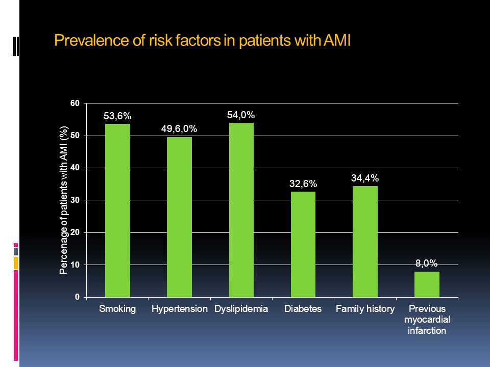Prevalence of risk factors in patients with AMI