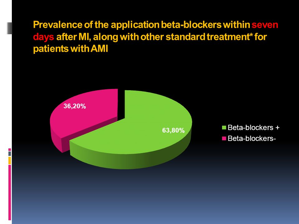 Prevalence of the application beta-blockers within seven days after MI, along with other standard treatment* for patients with AMI
