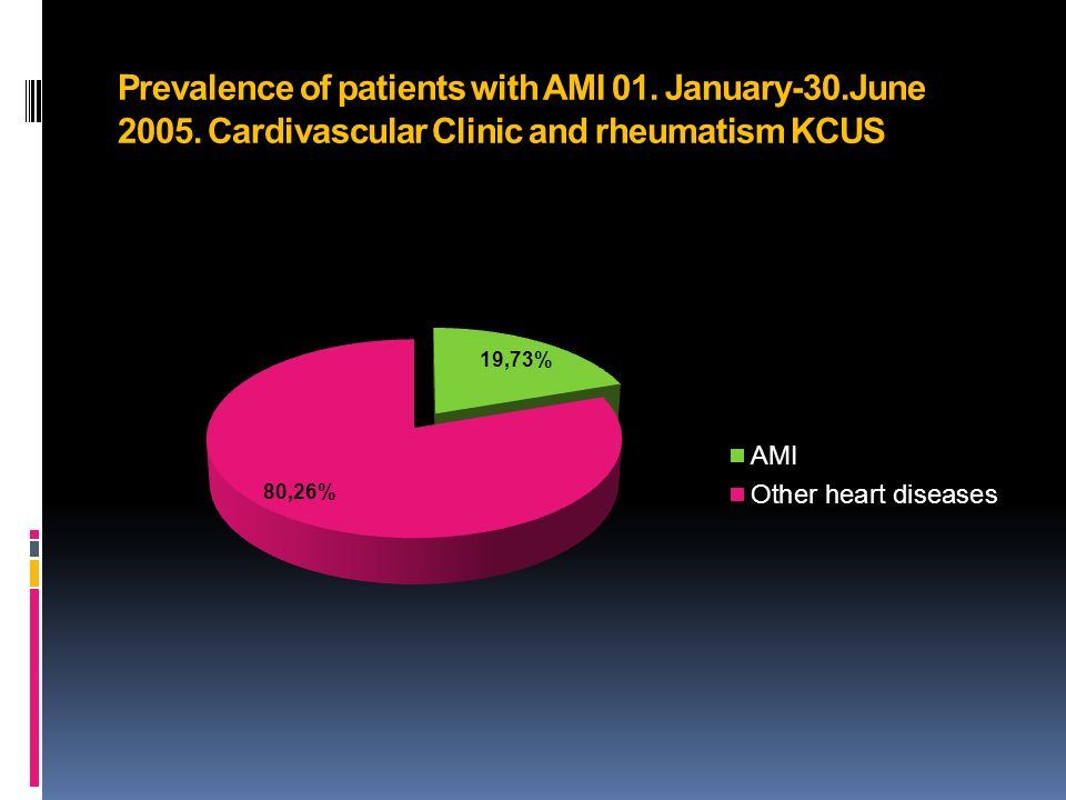 Prevalence of patients with AMI 01. January-30.June 2005. Cardivascular Clinic and rheumatism KCUS