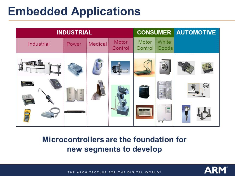 Embedded Applications AUTOMOTIVE INDUSTRIAL Industrial Medical Power CONSUMER Motor Control Motor Control White Goods Microcontrollers are the foundation for new segments to develop