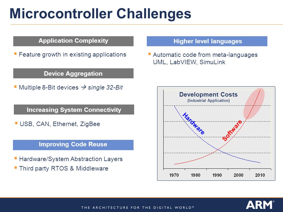 Application Complexity Microcontroller Challenges Improving Code Reuse Multiple 8-Bit devices single 32-Bit Device Aggregation USB, CAN, Ethernet, ZigBee Increasing System Connectivity Feature growth in existing applications Automatic code from meta-languages UML, LabVIEW, SimuLink Higher level languages Hardware/System Abstraction Layers Third party RTOS & Middleware Hardware Software Development Costs (Industrial Application)