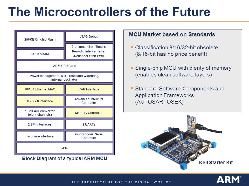 The Microcontrollers of the Future Block Diagram of a typical ARM MCU JTAG Debug CAN Interface 256KB On-chip Flash Power management, RTC, reset and watchdog, internal oscillator GPIO 64KB SRAM 3-channel 16bit Timers Periodic Interval Timer 4-channel 16bit PWM 10/100 Ethernet MAC USB 2.0 Interface Advanced Interrupt Controller ARM CPU Core Memory Controller 2 SPI Interfaces Two-wire Interface Synchronous Serial Controller 10-bit A/D converter (eight channels) 2 UARTs Keil Starter Kit MCU Market based on Standards Classification 8/16/32-bit obsolete (8/16-bit has no price benefit) Single-chip MCU with plenty of memory (enables clean software layers) Standard Software Components and Application Frameworks (AUTOSAR, OSEK)