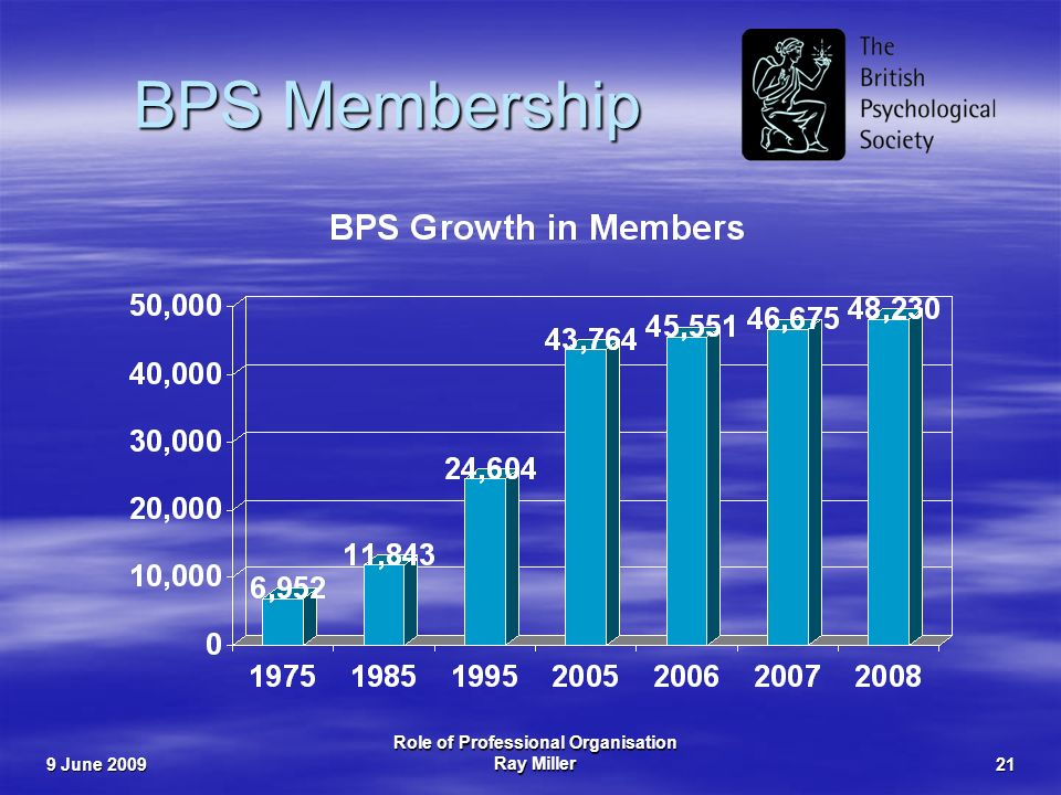 9 June 2009 Role of Professional Organisation Ray Miller21 BPS Membership