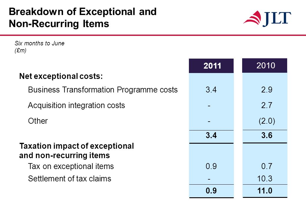 Breakdown of Exceptional and Non-Recurring Items 2011 2010 Net exceptional costs: Business Transformation Programme costs3.42.9 Acquisition integration costs -2.7 Other - (2.0) 3.43.6 Taxation impact of exceptional and non-recurring items Tax on exceptional items 0.90.7 Settlement of tax claims -10.3 0.911.0 Six months to June (£m)