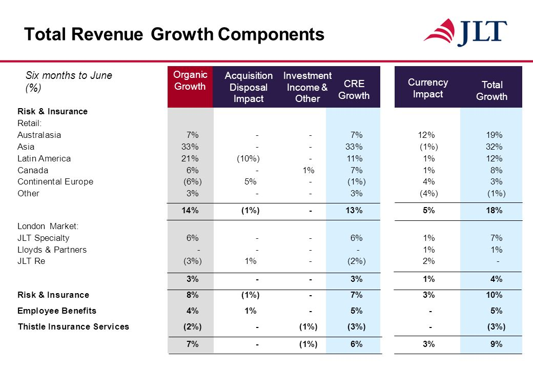 Organic Growth Total Revenue Growth Components Total Growth Currency Impact Six months to June (%) CRE Growth Investment Income & Other Acquisition Disposal Impact Risk & Insurance Retail: Australasia7%--7%12%19% Asia33%--33%(1%)32% Latin America21%(10%)-11%1%12% Canada6%-1%7%1%8% Continental Europe(6%)5%-(1%)4%3% Other3%--3%(4%)(1%) 14%(1%)-13%5%18% London Market: JLT Specialty6%--6%1%7% Lloyds & Partners -- --1%1% JLT Re (3%)1%-(2%)2%- 3%--3%1%4% Risk & Insurance 8%(1%)-7%3%10% Employee Benefits 4%1%-5%-5% Thistle Insurance Services (2%)-(1%)(3%)-(3%) 7%-(1%)6%3%9%