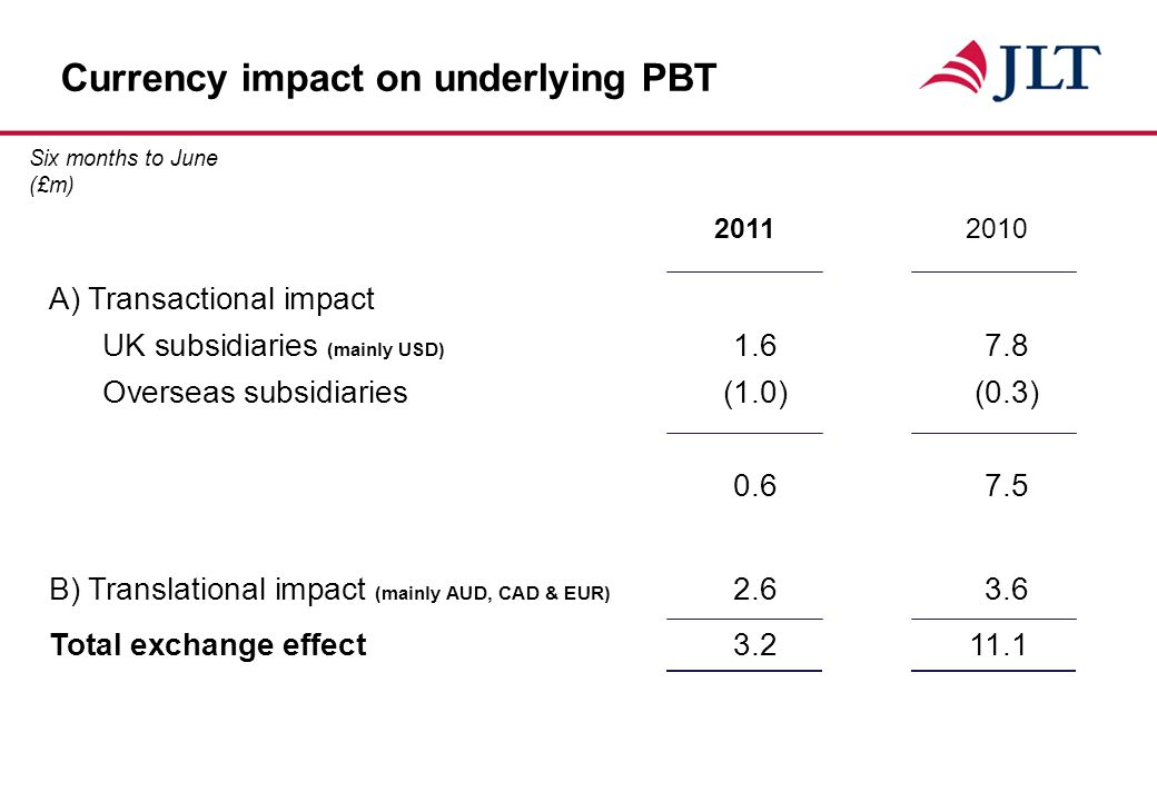 Currency impact on underlying PBT 20112010 A) Transactional impact UK subsidiaries (mainly USD) 1.67.8 Overseas subsidiaries(1.0)(0.3) 0.67.5 B) Translational impact (mainly AUD, CAD & EUR) 2.63.6 Total exchange effect3.211.1 Six months to June (£m)
