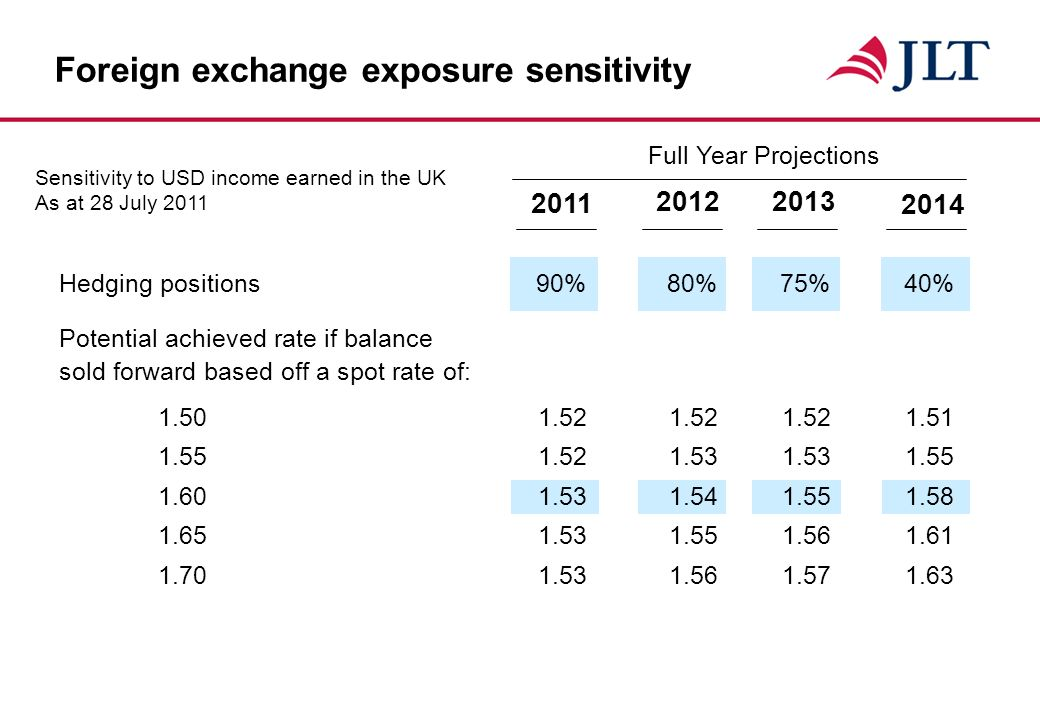 Foreign exchange exposure sensitivity 2011 Sensitivity to USD income earned in the UK As at 28 July 2011 2012 2013 2014 Full Year Projections Hedging positions90%80%75%40% Potential achieved rate if balance sold forward based off a spot rate of: 1.501.521.521.521.51 1.551.521.531.531.55 1.60 1.531.541.551.58 1.651.531.551.561.61 1.701.531.561.571.63