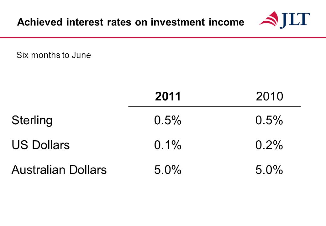 Achieved interest rates on investment income Sterling 0.5%0.5% US Dollars0.1%0.2% Australian Dollars5.0%5.0% 2011 2010 Six months to June