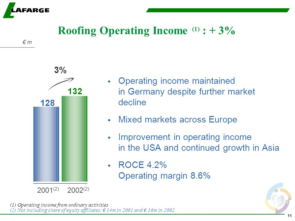 11 Roofing Operating Income (1) : + 3% w Operating income maintained in Germany despite further market decline w Mixed markets across Europe w Improvement in operating income in the USA and continued growth in Asia w ROCE 4.2% Operating margin 8.6% 3% (1) Operating income from ordinary activities (2) Not including share of equity affiliates: 14m in 2001 and 16m in (2) 2002 (2) m