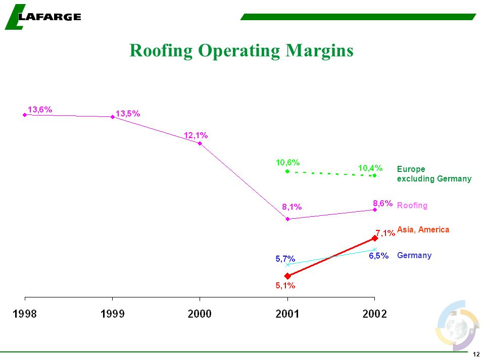 12 Germany Roofing Europe excluding Germany Asia, America Roofing Operating Margins