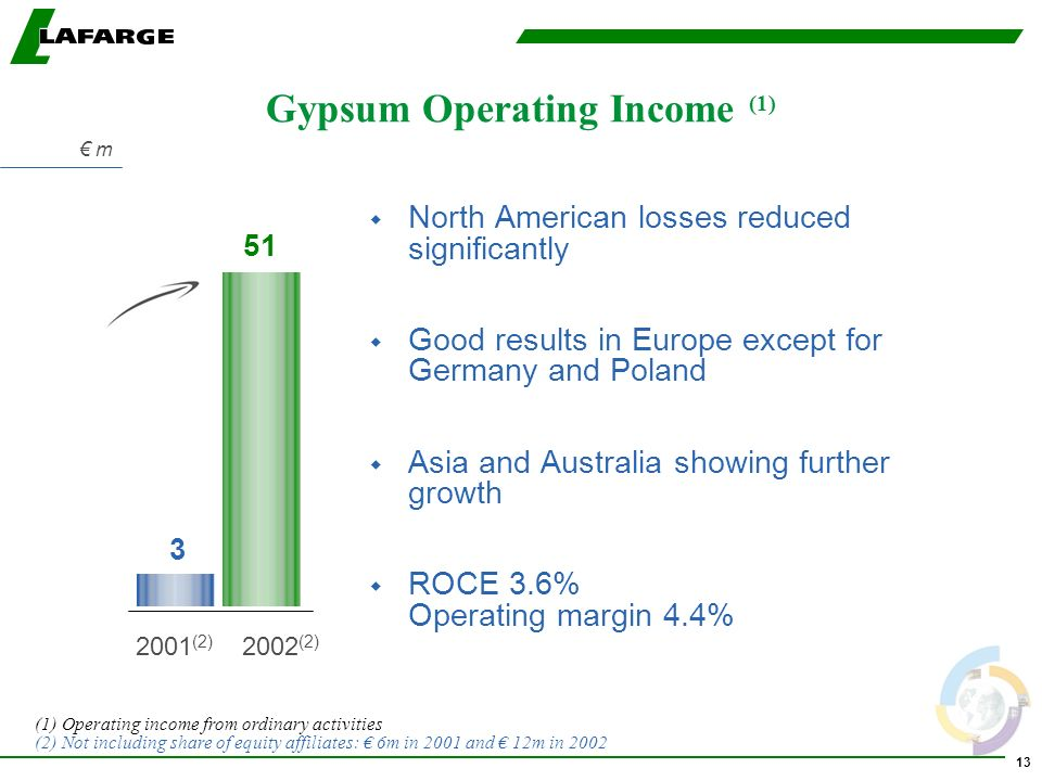 13 Gypsum Operating Income (1) w North American losses reduced significantly w Good results in Europe except for Germany and Poland w Asia and Australia showing further growth w ROCE 3.6% Operating margin 4.4% 3 51 (1) Operating income from ordinary activities (2) Not including share of equity affiliates: 6m in 2001 and 12m in (2) 2002 (2) m