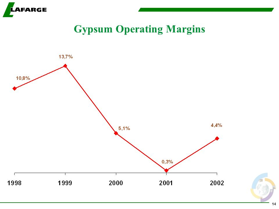 14 Gypsum Operating Margins