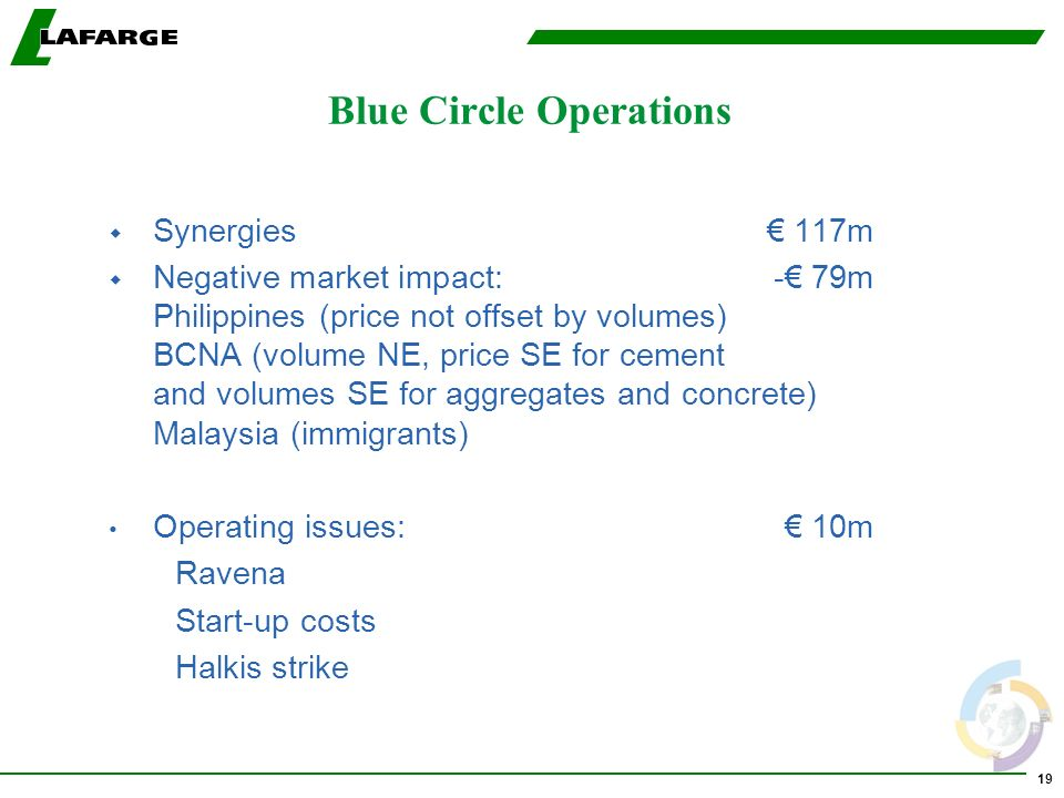19 Blue Circle Operations w Synergies 117m w Negative market impact:- 79m Philippines (price not offset by volumes) BCNA (volume NE, price SE for cement and volumes SE for aggregates and concrete) Malaysia (immigrants) Operating issues: 10m Ravena Start-up costs Halkis strike