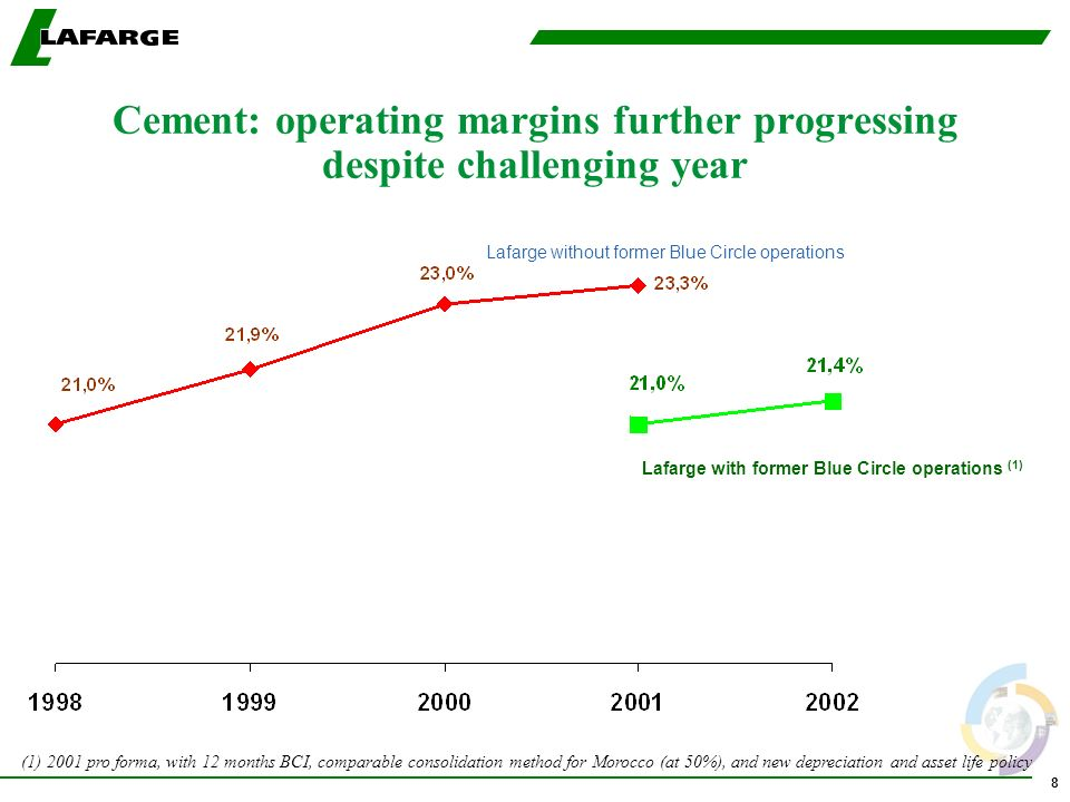8 Cement: operating margins further progressing despite challenging year Lafarge without former Blue Circle operations Lafarge with former Blue Circle operations (1) (1) 2001 pro forma, with 12 months BCI, comparable consolidation method for Morocco (at 50%), and new depreciation and asset life policy