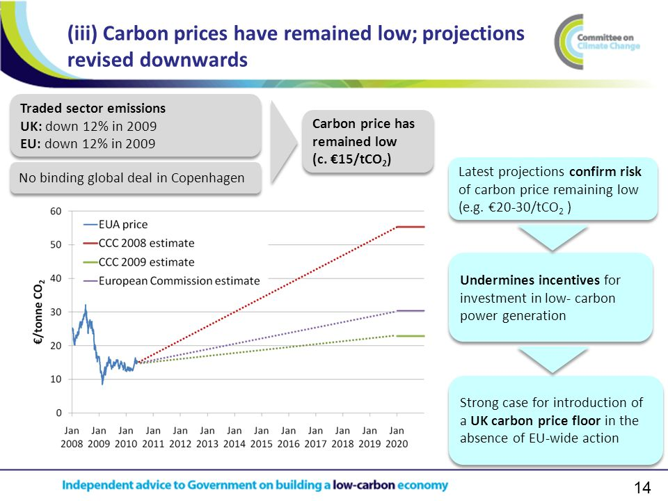14 (iii) Carbon prices have remained low; projections revised downwards Traded sector emissions UK: down 12% in 2009 EU: down 12% in 2009 Traded sector emissions UK: down 12% in 2009 EU: down 12% in 2009 No binding global deal in Copenhagen Carbon price has remained low (c.