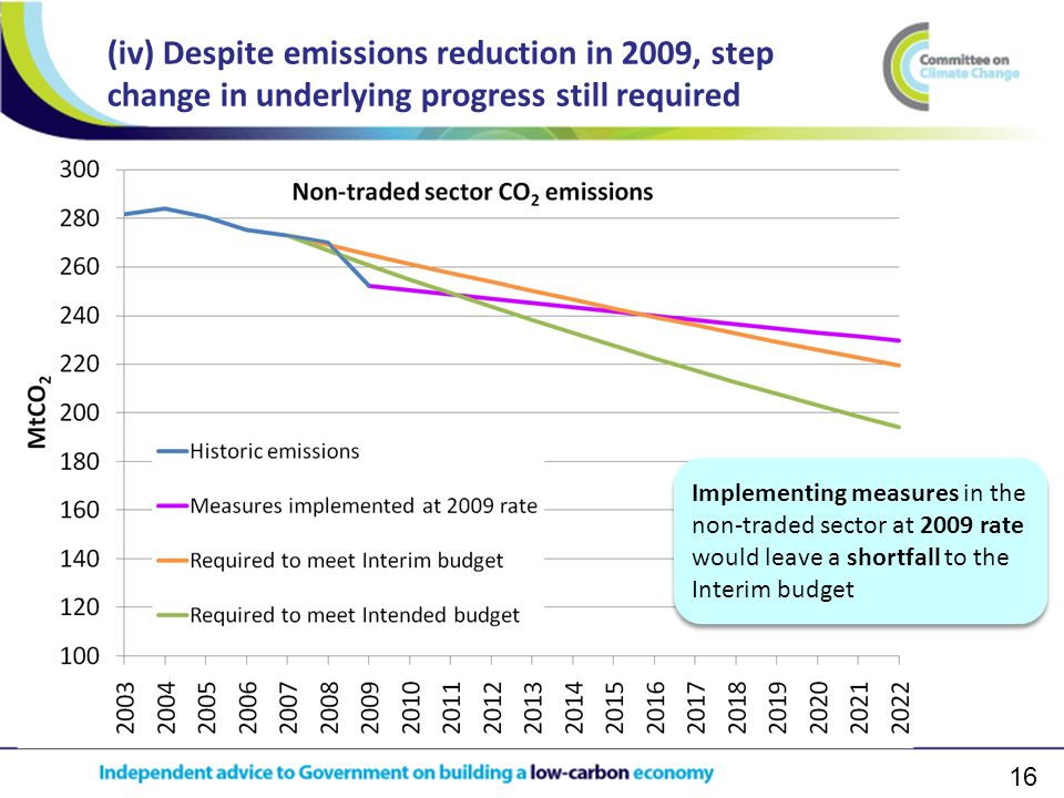 16 (iv) Despite emissions reduction in 2009, step change in underlying progress still required Implementing measures in the non-traded sector at 2009 rate would leave a shortfall to the Interim budget